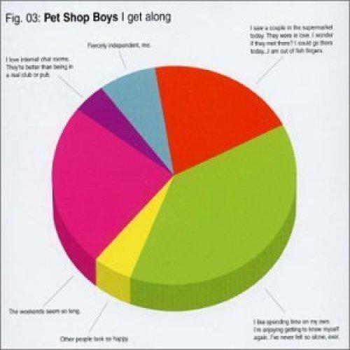 Bild 1: Pet Shop Boys, I get along (DVD 01, Fig. 03)